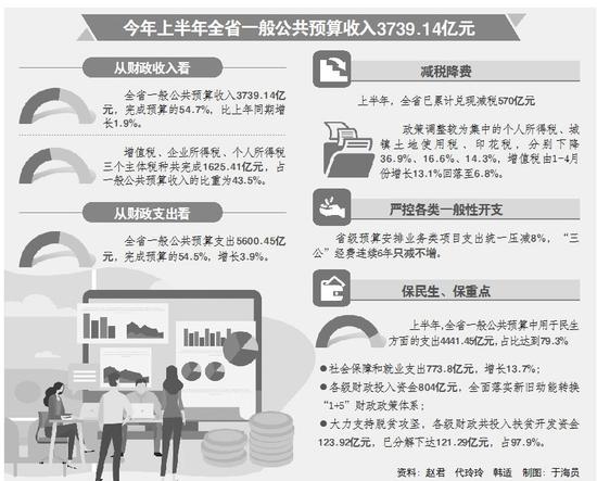 2018年山东财政支出规模首破万亿大关 民生支出达79%