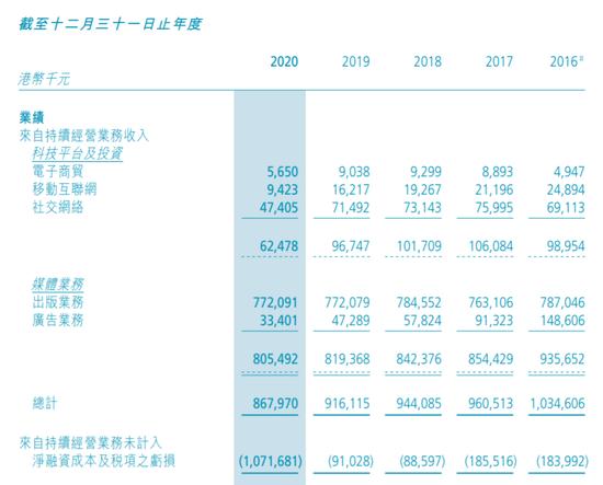 TOM集团投资WeLab Bank:前者系长和系成员 周凯旋持股25%