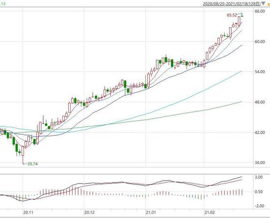 大越期货:原油:脆弱性增强 阶段性离场图1
