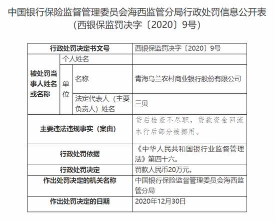 青海乌兰农村商业银行被罚20万:贷后检查不尽职