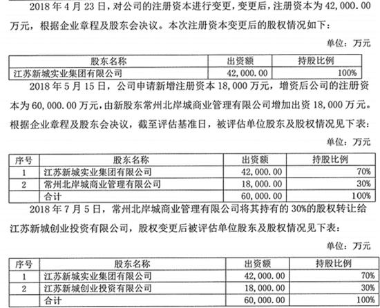 新城控股9.7亿并购涉亿元利益输送 或侵占小股东权益