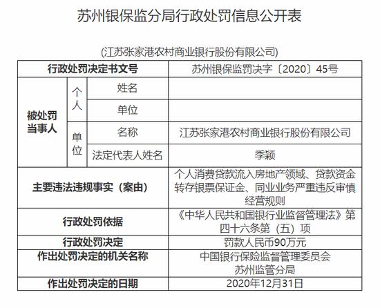 张家港农商行被罚90万:个人消费贷款流入房地产领域