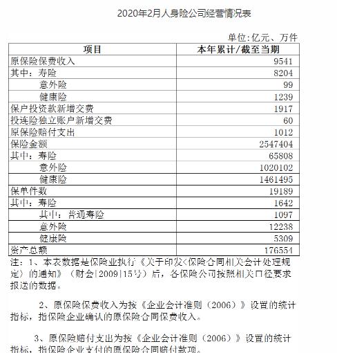 银保监会:2020年2月人身险公司原保险保费收入9541亿元