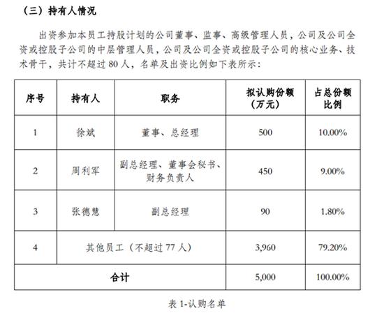 冠昊生物员工持股浮亏55.7% 原总经理五年工资亏光