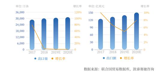 2019-2020年中国汽车轮胎出口预测