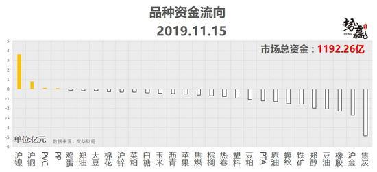 安卓试玩赚钱平台哪个好_势赢交易11月18日热点品种技术分析