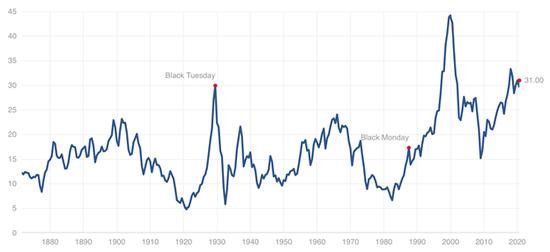 橡树资本霍华德称美股仍被低估