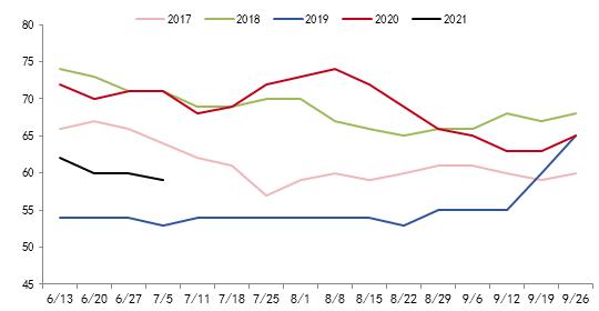 7月USDA报告如何演绎 豆菜粕价格何去何从?