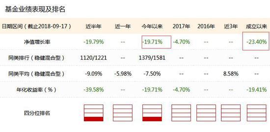 数据来源:新浪基金数据库 截止日期:2018年9月17日