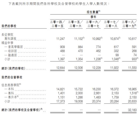 嘉宏教育赴港IPO:增长停滞招生数下降 2.4亿收购存疑