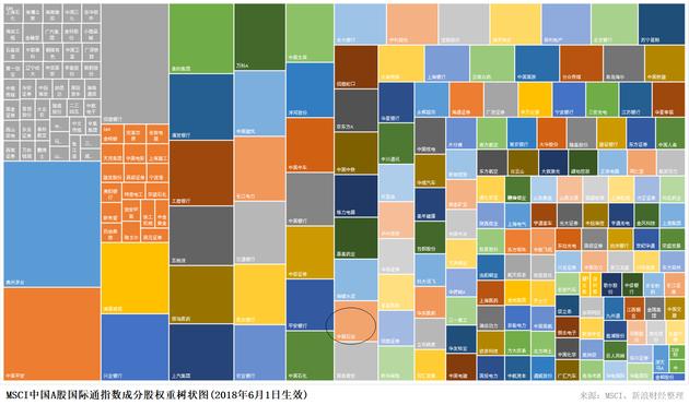 6月1日生效的MSCI中国A股国际通指数成分股及权重(截至2018年5月28日)(图片来源:新浪财经《线索》Clues)