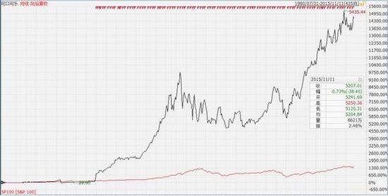 却口却乐上市以后到的股价和标注普100指数的走势对比。图片到来源:港股那点事
