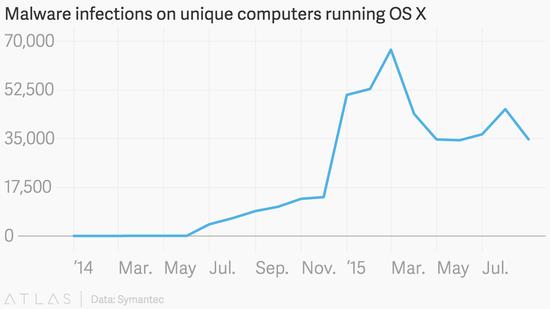 赛门铁克:黑客对苹果操作系统兴趣日增