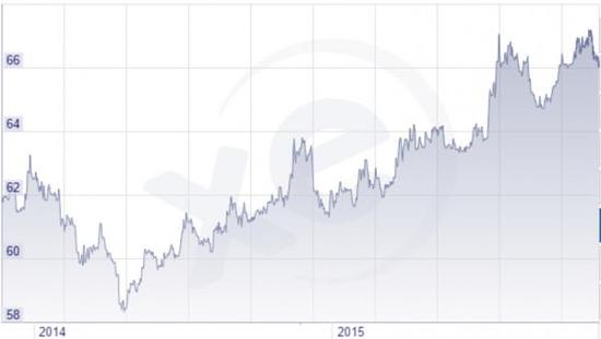 美圆兑卢布汇率