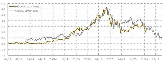 核心图表1:纳斯达克和巨大年夜的中国泡沫惊人的类似