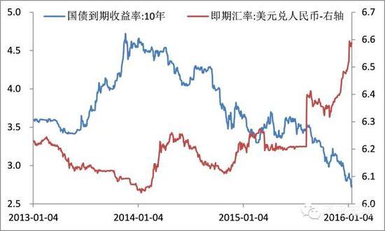 图4 中国国债收益率下行