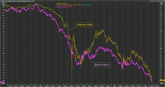 俄罗斯卢布和布伦特原油走势。