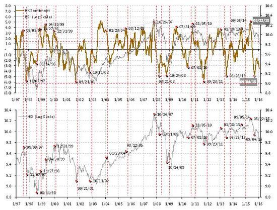 焦点图表3:市场情绪消极。