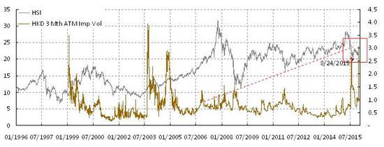 焦点图表2:港币汇率的波动性剧增,暗示着市场继续承压。