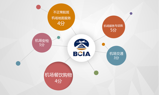 北京首都国际机场T3评价
