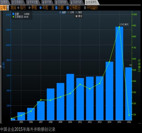 中国企业2015年海外并购额创纪录