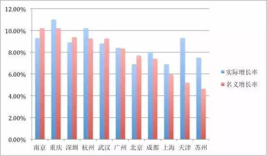 GDP增长率取决于什么_广州gdp超过香港 广州天津GDP将赶超香港