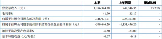 亚锦科技2015年上半年营收