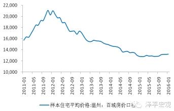 图6 2012-2014年温州房价深度调整 数据来源:国泰君安证券研究,WIND