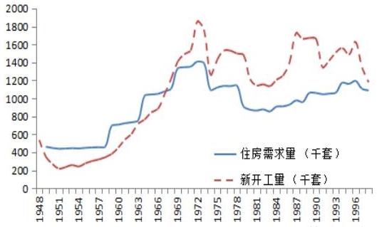 图5 日本住宅供给和需求演变趋势 数据来源:日本统计局,WIND,国泰君安证券研究