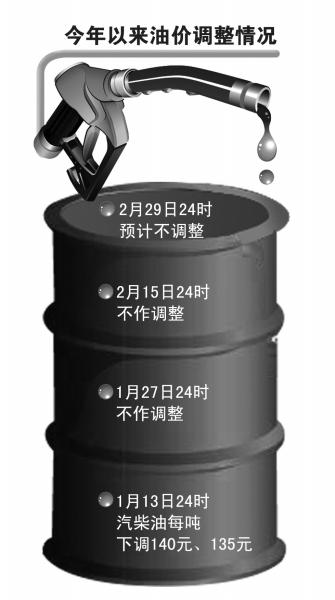 """油价新一轮调价窗口即将开启 调整或迎""""三连停"""""""