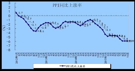 图1:2012年以来月度工业生产者出厂价格指数上涨率
