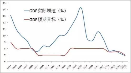 图1 历年GDP预期目标与实际增速