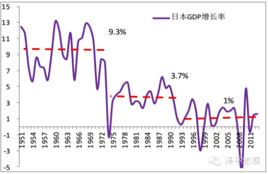 图1 日本1968-1978年增速换挡