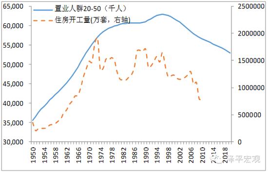 图3 日本置业人群(20-50)和住房开工量