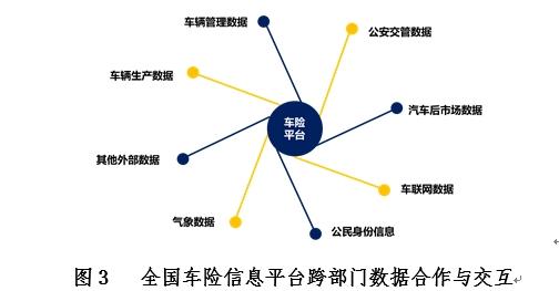 图3 全国车险信息平台跨部门数据合作与交互