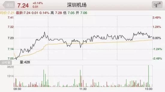3月9日,深圳机场(总股本20.5亿)收盘价7.24元,总市值为148亿元(数据来源:同花顺)