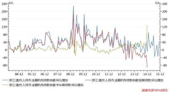 温州金融机构贷款数据