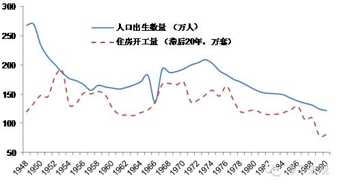 图2 日本人口出生数量和住房开工量