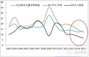 图6 M2与名义GDP增速裂口扩大 资料来源:WIND,国泰君安证券研究
