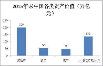 图15 2015年末房地产价值超200万亿元 资料来源:Wind,国泰君安证券研究