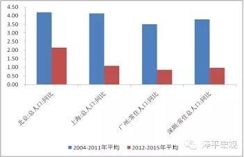 图5 一线城市人口增速放缓 资料来源:WIND,国泰君安证券研究