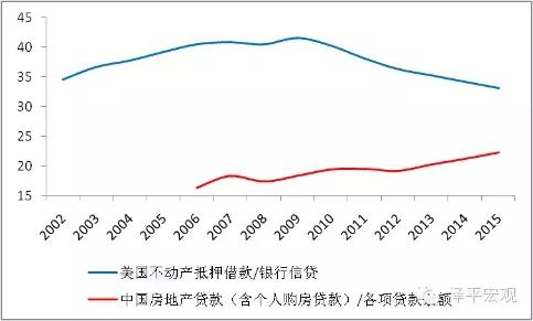 图13 中美住房杠杆比较 资料来源:Wind,国泰君安证券研究