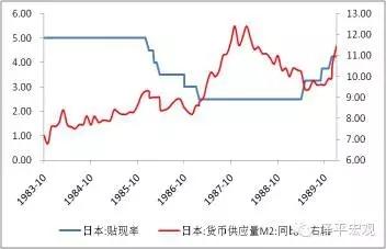 图9 广场协议后日本央行实施了宽松货币政策 资料来源:WIND,国泰君安证券研究