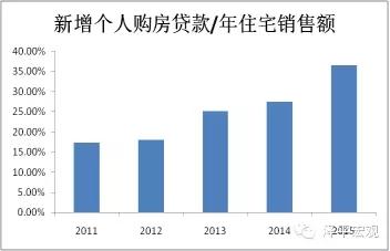 图12 购房贷款占住宅销售额的比例 资料来源:WIND,国泰君安证券研究