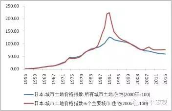 图8 日本住宅用地价格指数:1955-2015年 数据来源:日本统计局,WIND,国泰君安证券研究