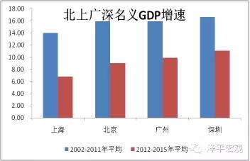 图4 一线城市经济增速下降