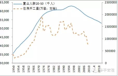 图3 日本置业人群1970年初和1990年初分别出现拐点