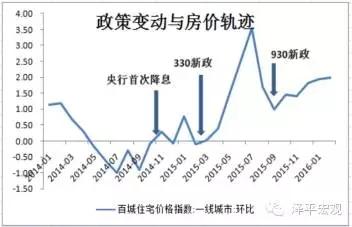 图7 政策变动与房价轨迹 资料来源:WIND,国泰君安证券研究
