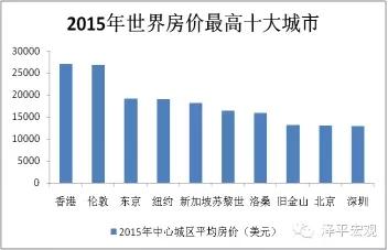 图1 2015年全球房价最高十大城市