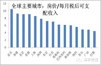 图2 2015年全球主要城市相对房价 资料来源:NUMBEO,国泰君安证券研究